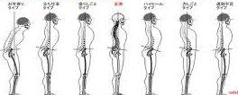 姿勢のチェック表